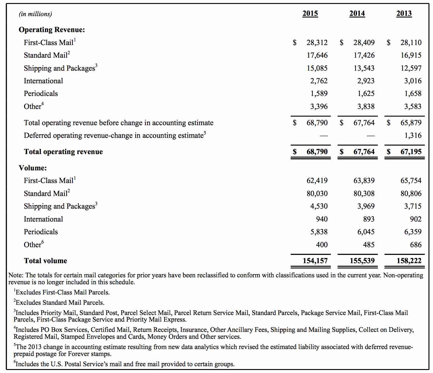 The internet taketh and giveth a lot the postal services 2016 as shown in this table from the fy 2015 10 k report first class revenues fell from 2841 billion in 2014 to 2831 billion in 2015 a loss of about 100 sciox Gallery