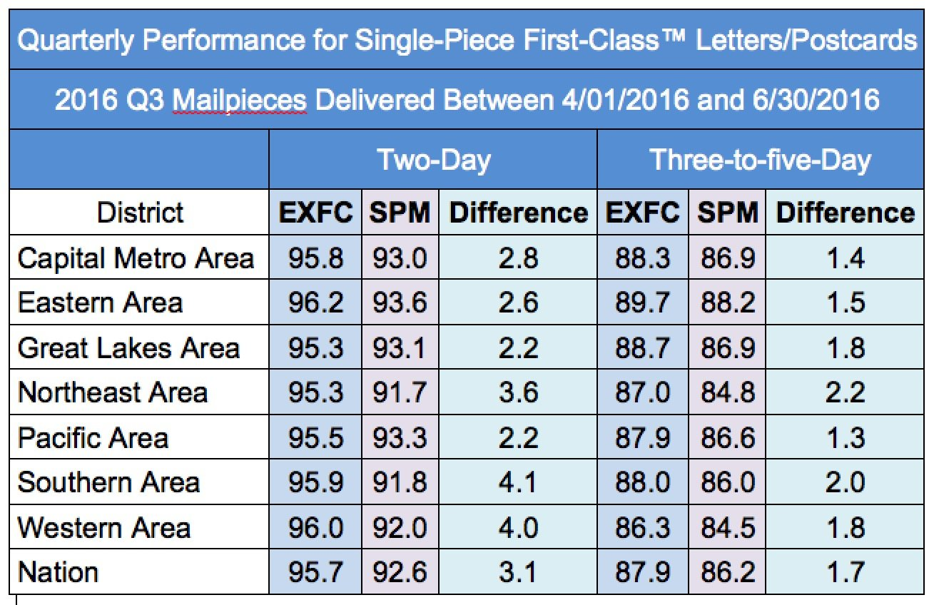The postal service test drives its new service performance nationwide for mail with a two day service standard the difference between spm and exfc was reduced from 71 percent in q2 to 31 percent in q3 geenschuldenfo Gallery