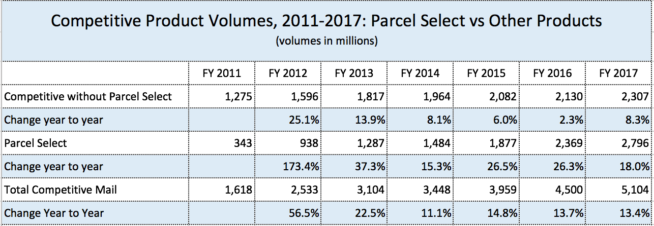 USPS parcel growth slows as Amazon self-delivers more – Save