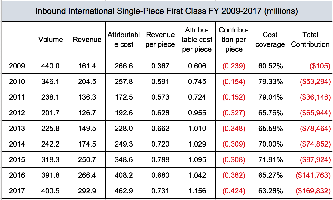 the upu\u0027s extraordinary congress much ado about terminal dueshere\u0027s a table showing volumes, costs, and revenues for the single piece inbound letter mail for the past few years the numbers come from the cost