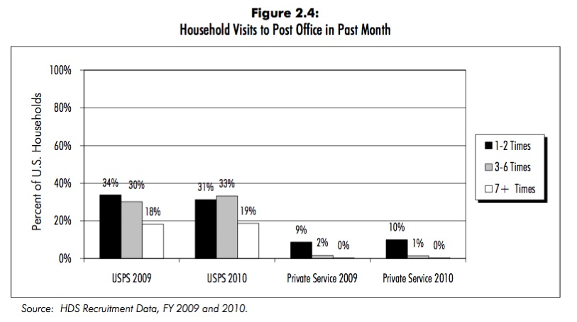 The Chart Shows That The Percentage Of Households Visiting The Post Office Every Month Is Substantial 83 In 2010 The Survey Doesn T Tell Us The Total