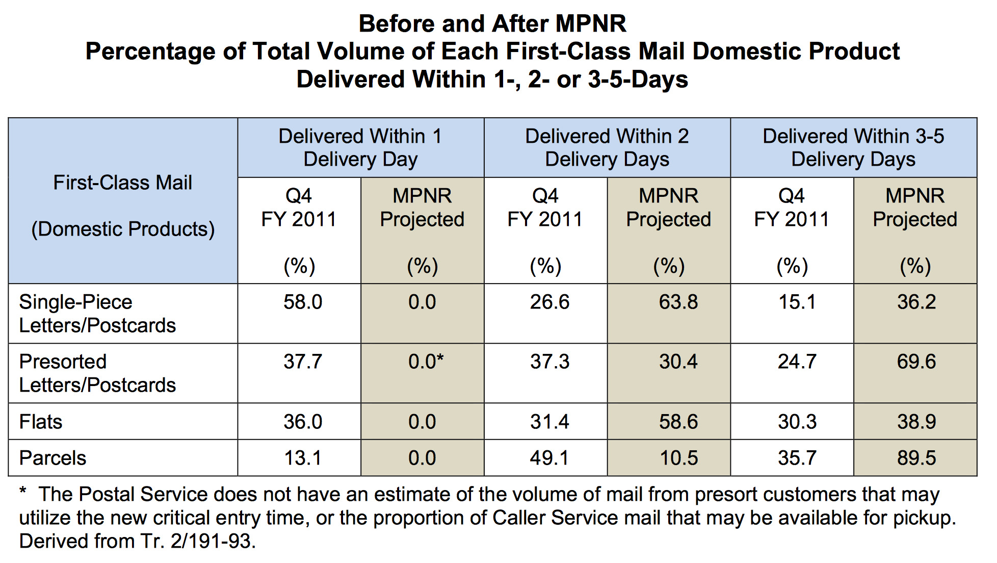 How The New Service Standards May Slow Down Much More Mail